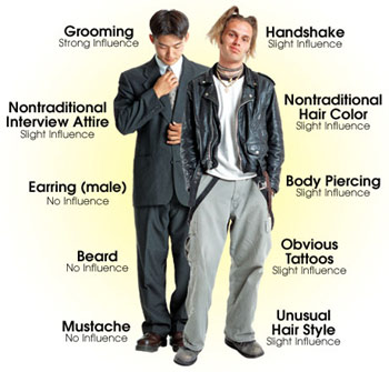Interview tips brand constructors - Tips dressing ...